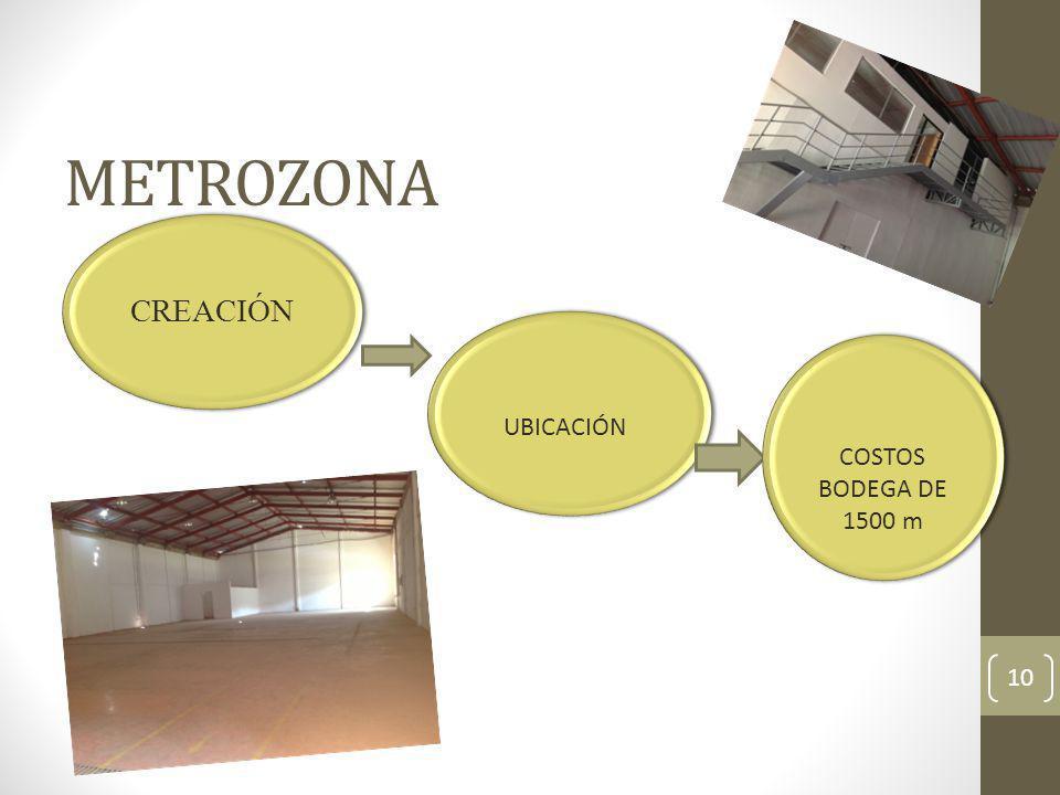 METROZONA CREACIÓN UBICACIÓN COSTOS BODEGA DE 1500 m