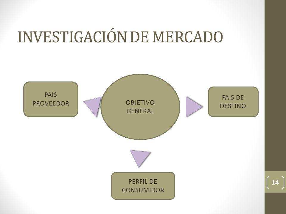 INVESTIGACIÓN DE MERCADO