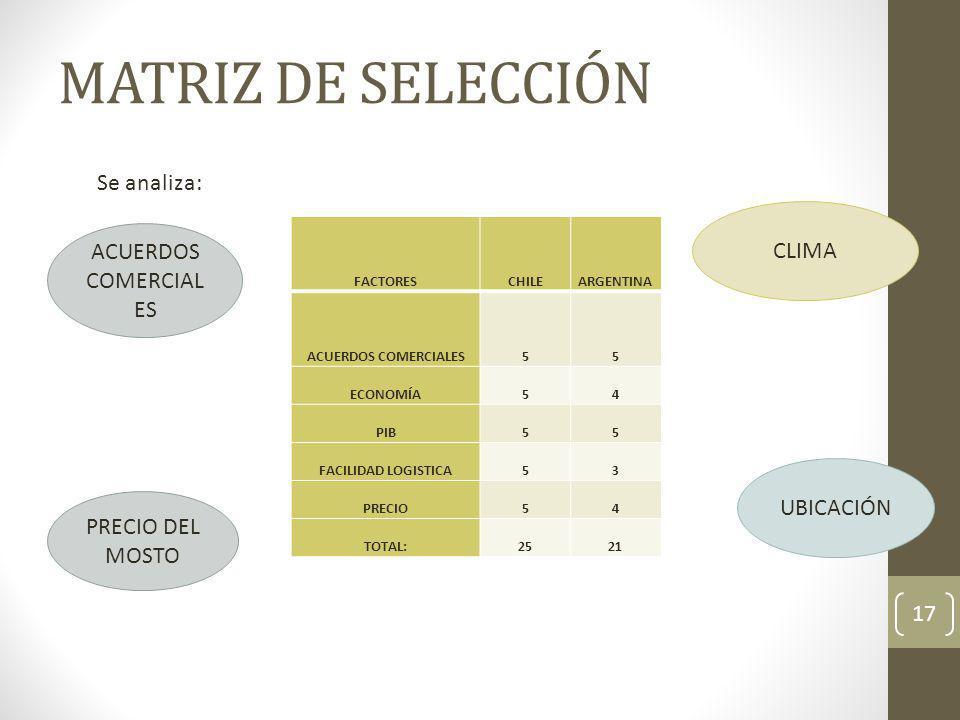 MATRIZ DE SELECCIÓN Se analiza: CLIMA ACUERDOS COMERCIALES UBICACIÓN