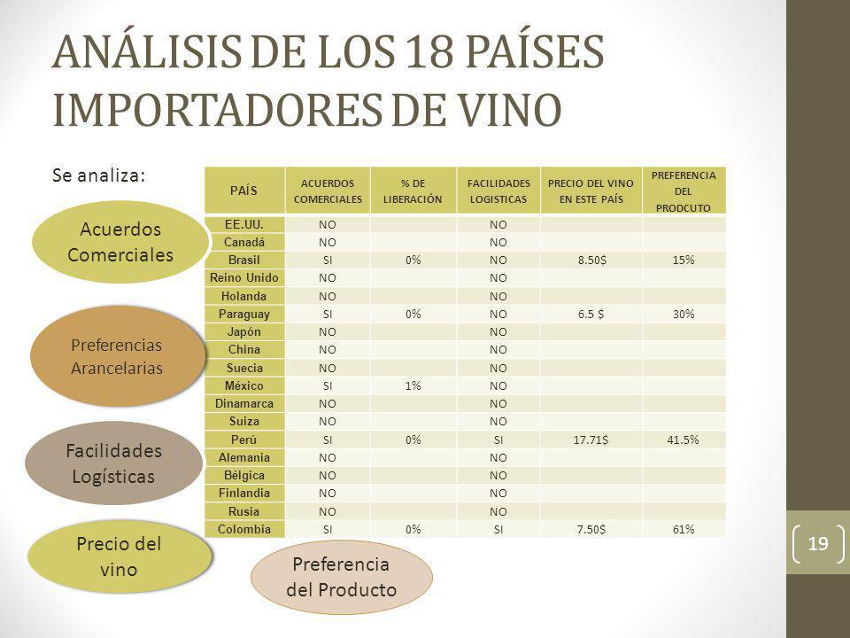 ANÁLISIS DE LOS 18 PAÍSES IMPORTADORES DE VINO