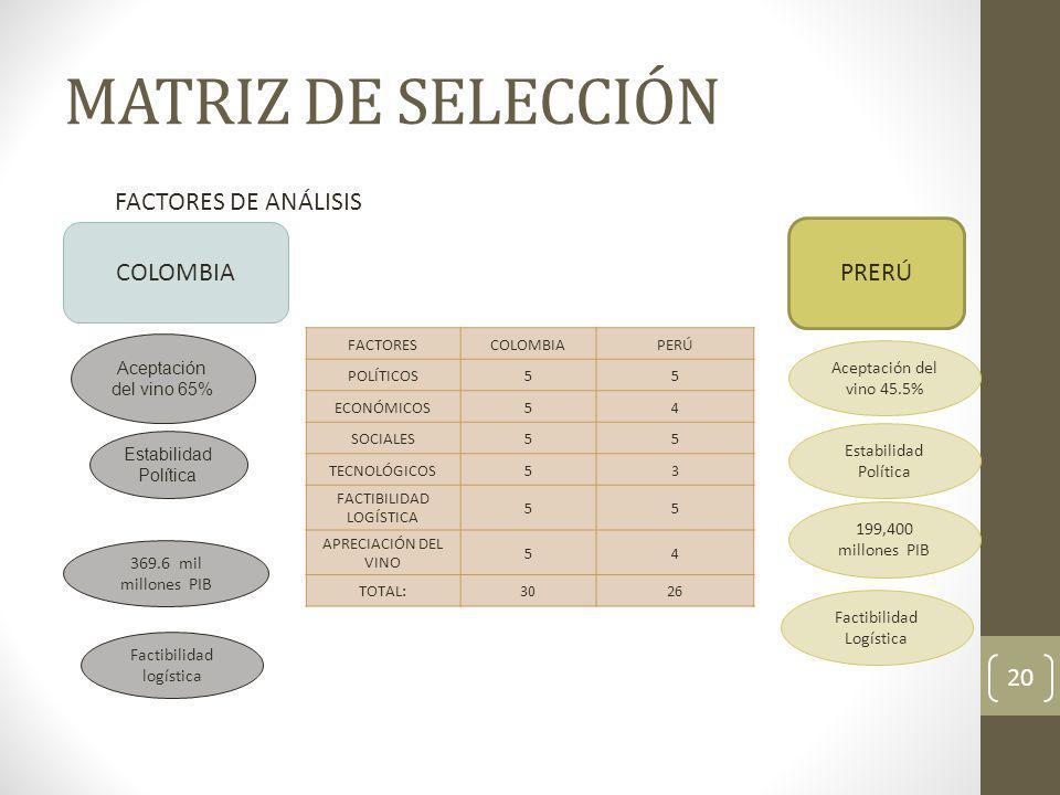 MATRIZ DE SELECCIÓN FACTORES DE ANÁLISIS COLOMBIA PRERÚ