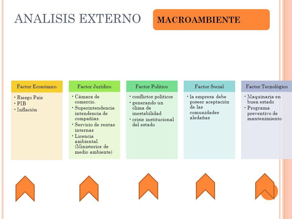 ANALISIS EXTERNO MACROAMBIENTE Factor Económico Riesgo País PIB