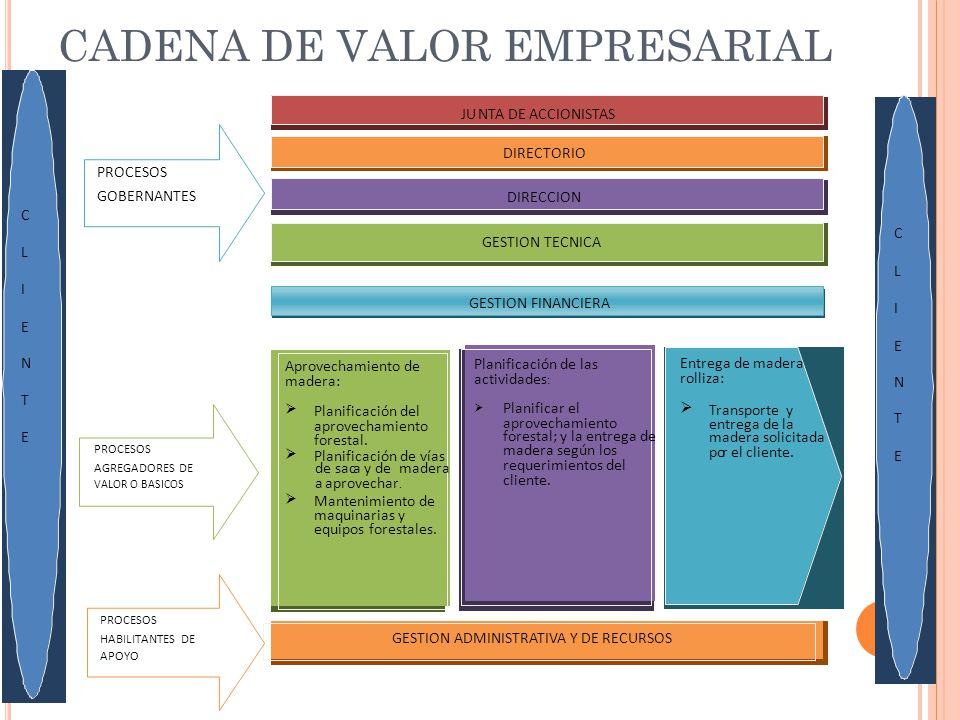 CADENA DE VALOR EMPRESARIAL