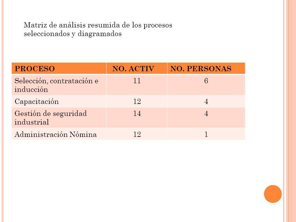 Matriz de análisis resumida de los procesos seleccionados y diagramados