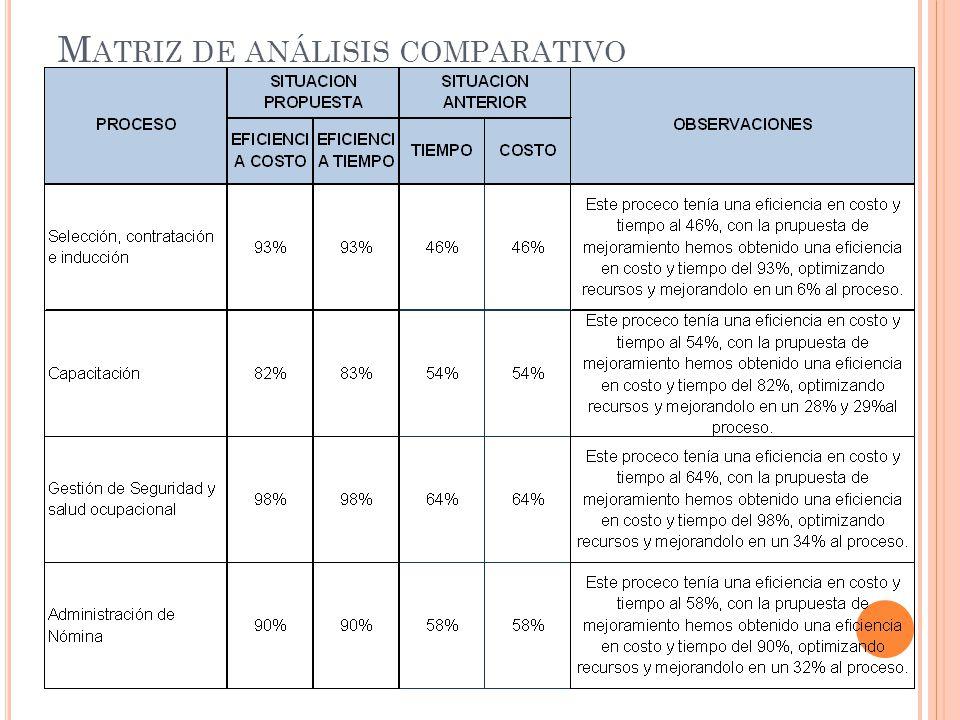 Matriz de análisis comparativo