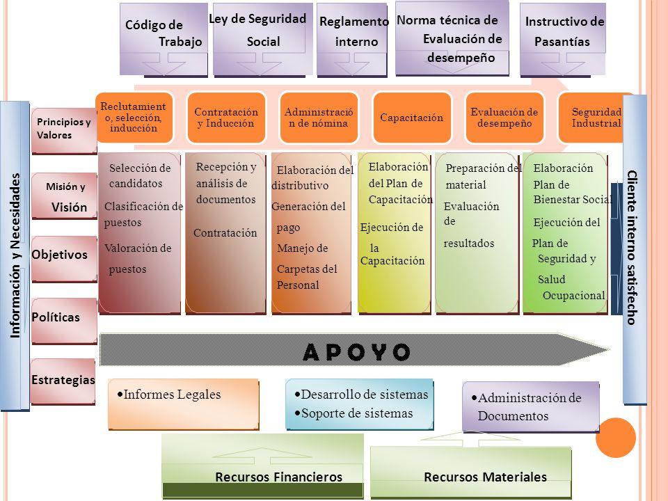 A P O Y O Información y Necesidades Cliente interno satisfecho