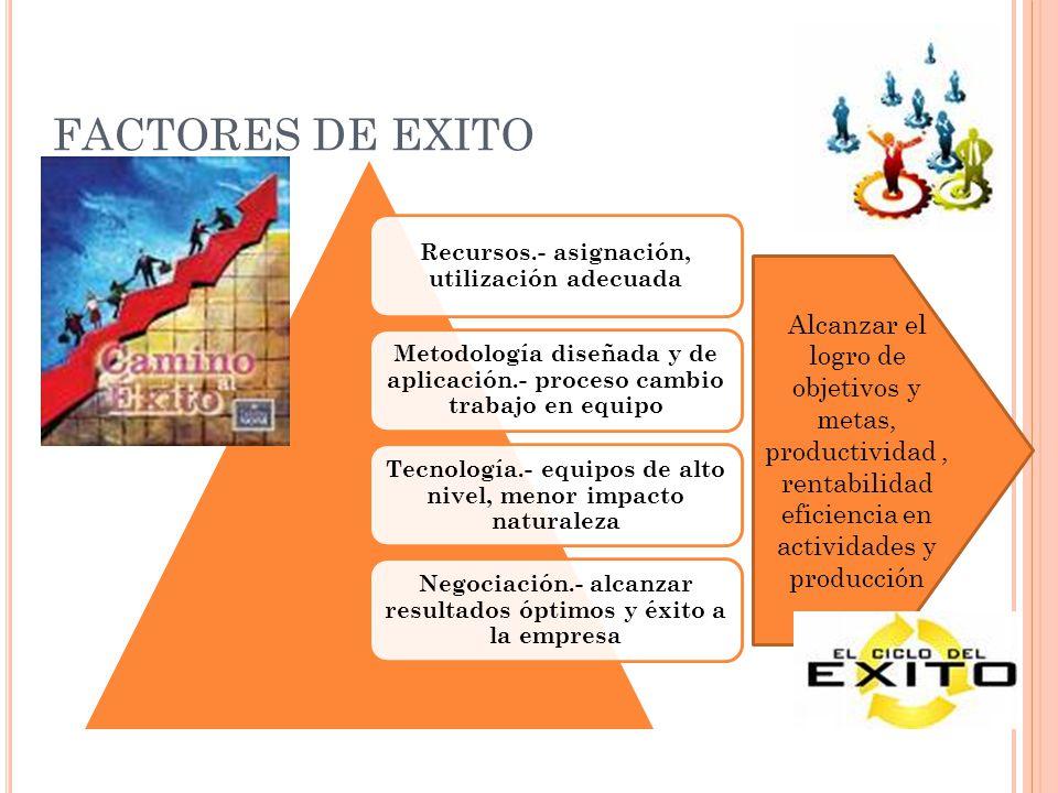 FACTORES DE EXITO Recursos.- asignación, utilización adecuada. Metodología diseñada y de aplicación.- proceso cambio trabajo en equipo.
