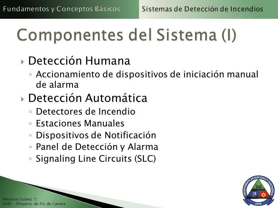 Componentes del Sistema (I)