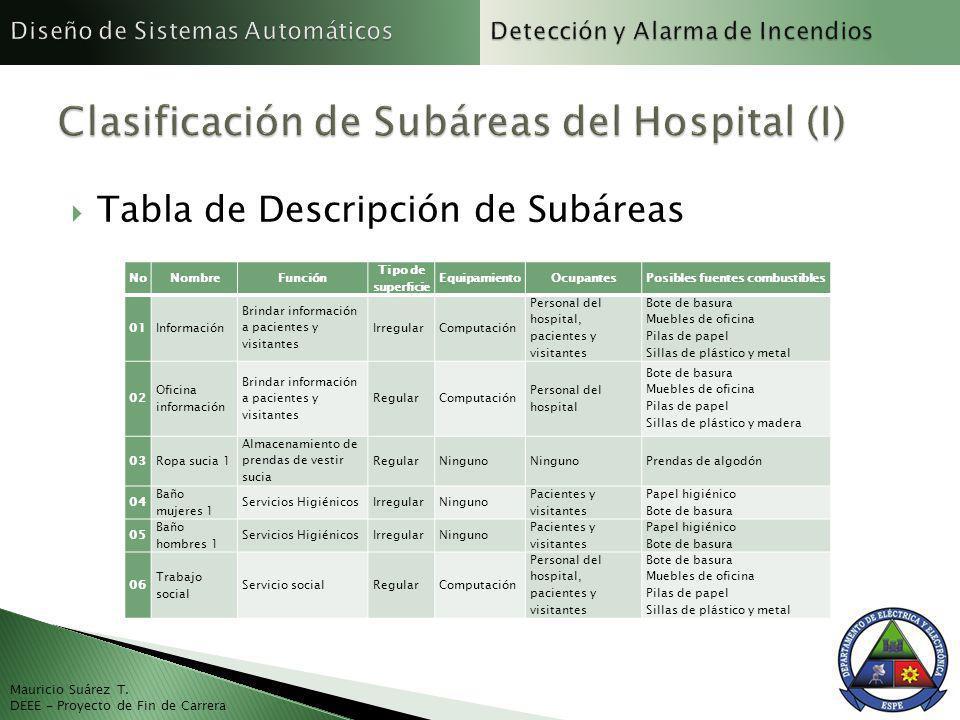 Clasificación de Subáreas del Hospital (I)