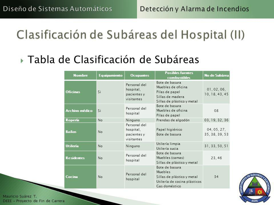 Clasificación de Subáreas del Hospital (II)