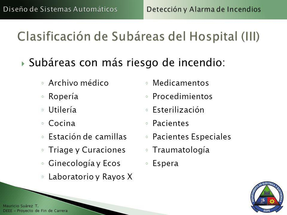 Clasificación de Subáreas del Hospital (III)