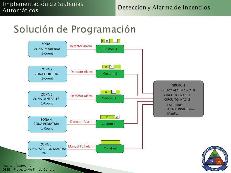 Solución de Programación