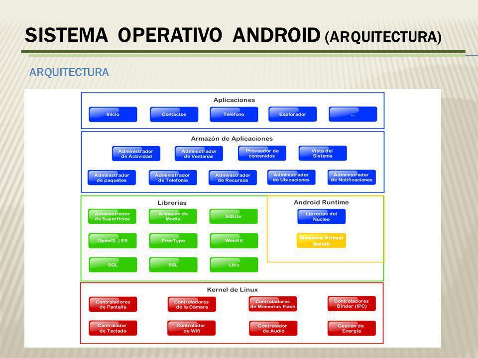 Sistema operativo android (ARQUITECTURA)