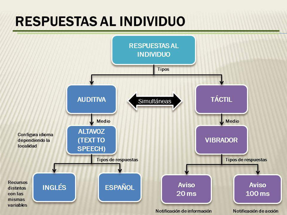 RESPUESTAS AL INDIVIDUO ALTAVOZ (TEXT TO SPEECH)