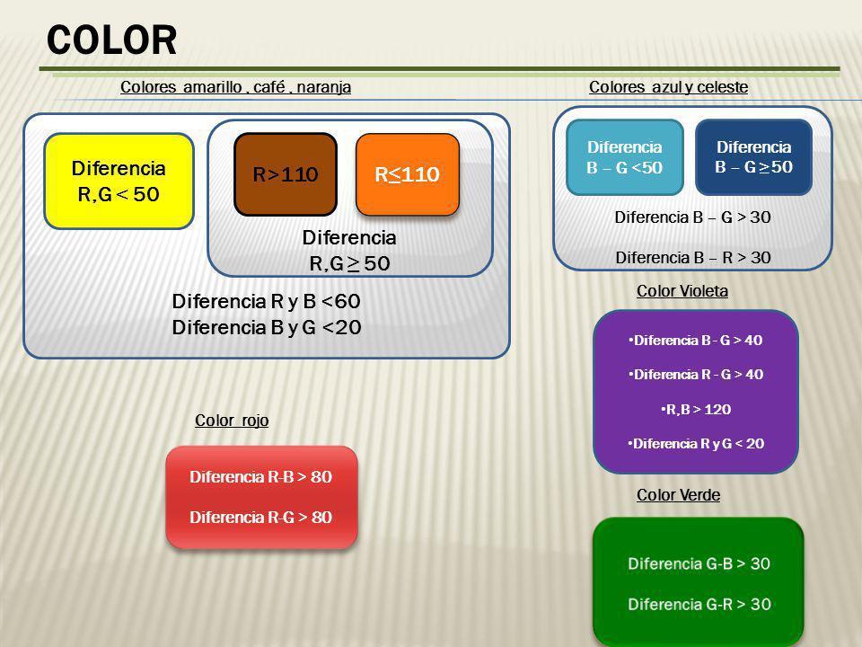 color Diferencia R y B <60 Diferencia B y G <20 Diferencia