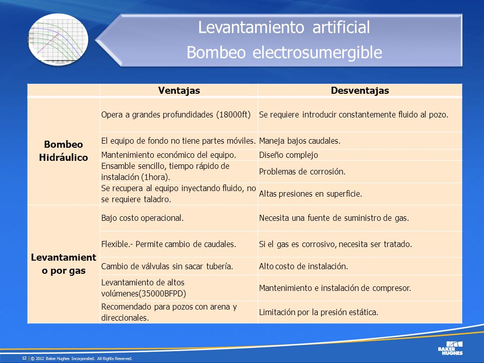 Levantamiento artificial Bombeo electrosumergible