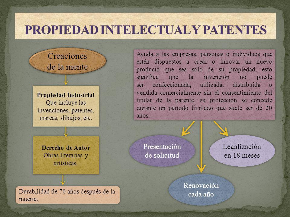 PROPIEDAD INTELECTUAL Y PATENTES