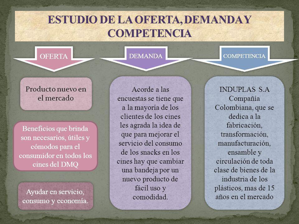 ESTUDIO DE LA OFERTA, DEMANDA Y COMPETENCIA