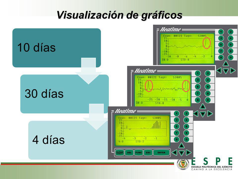 Visualización de gráficos