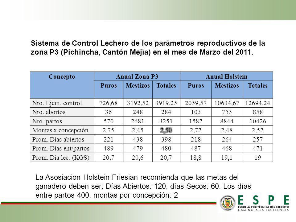 Sistema de Control Lechero de los parámetros reproductivos de la zona P3 (Pichincha, Cantón Mejía) en el mes de Marzo del 2011.