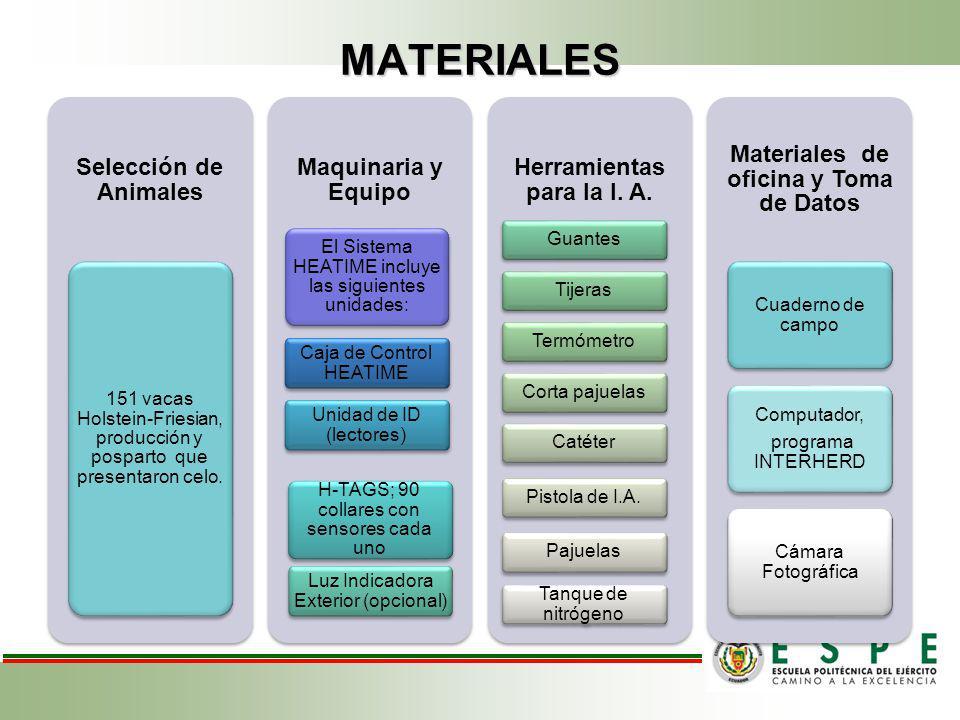 Herramientas para la I. A. Materiales de oficina y Toma de Datos