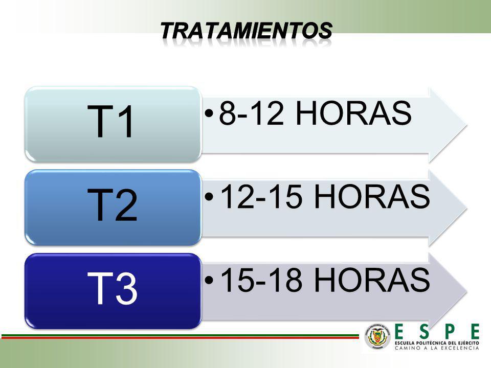 TRATAMIENTOS T1 8-12 HORAS T2 12-15 HORAS T3 15-18 HORAS