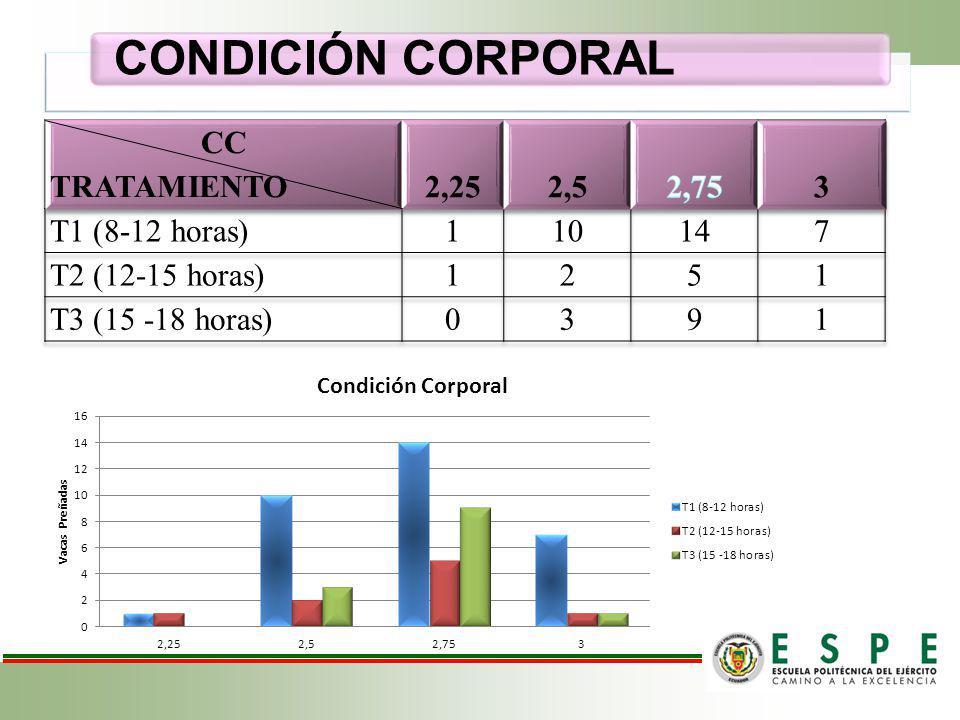 CONDICIÓN CORPORAL CC TRATAMIENTO 2,25 2,5 2,75 3 T1 (8-12 horas) 1 10