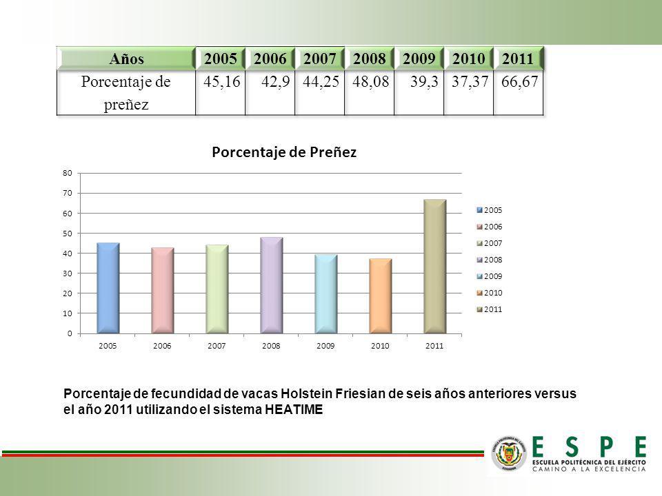Años 2005 2006 2007 2008 2009 2010 2011 Porcentaje de preñez 45,16