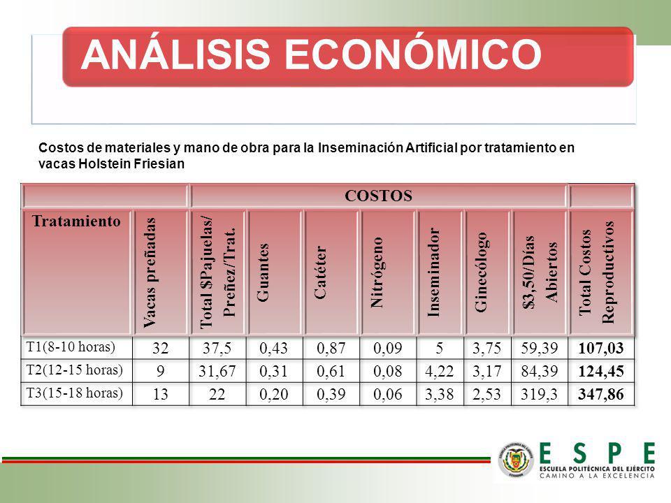 Total $Pajuelas/ Preñez/Trat. Total Costos Reproductivos
