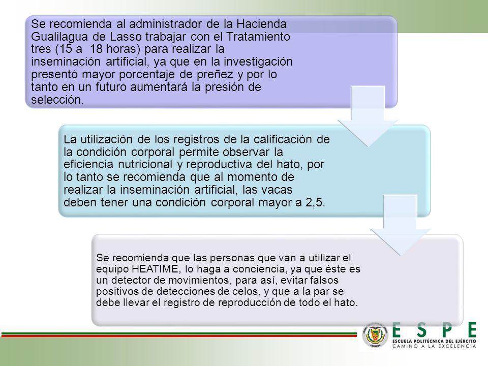 Se recomienda al administrador de la Hacienda Gualilagua de Lasso trabajar con el Tratamiento tres (15 a 18 horas) para realizar la inseminación artificial, ya que en la investigación presentó mayor porcentaje de preñez y por lo tanto en un futuro aumentará la presión de selección.