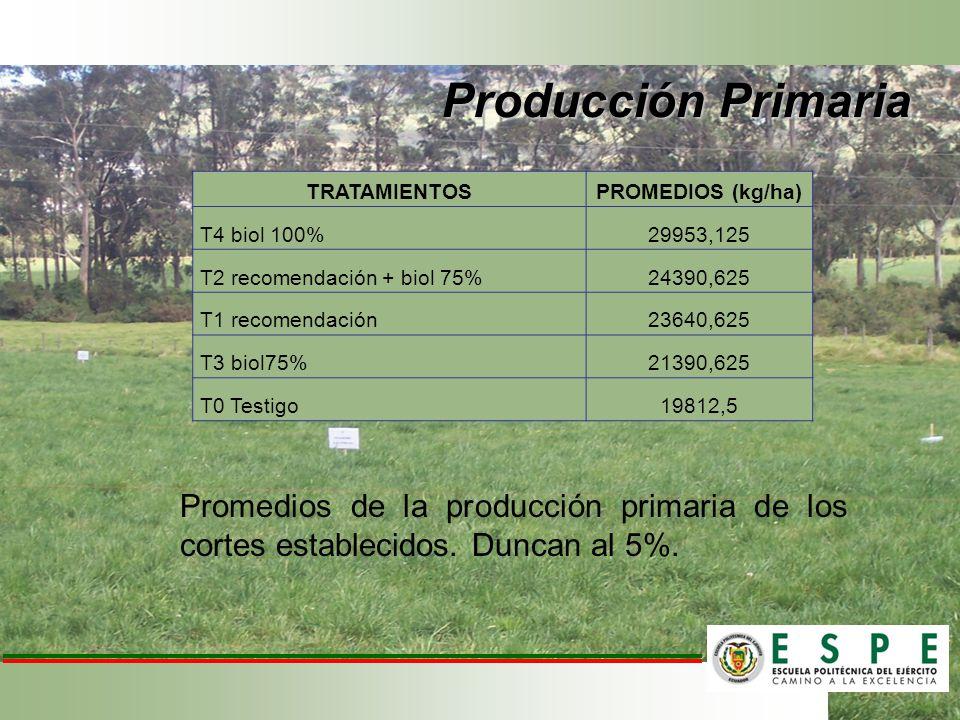 Producción Primaria TRATAMIENTOS. PROMEDIOS (kg/ha) T4 biol 100% 29953,125. T2 recomendación + biol 75%
