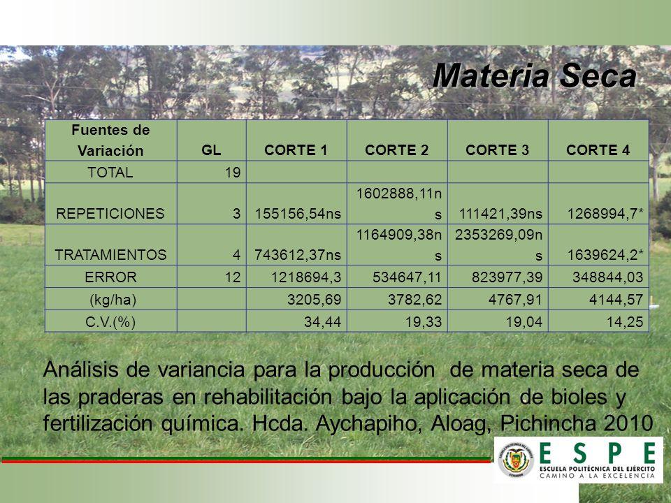 Materia Seca Fuentes de Variación. GL. CORTE 1. CORTE 2. CORTE 3. CORTE 4. TOTAL. 19. REPETICIONES.