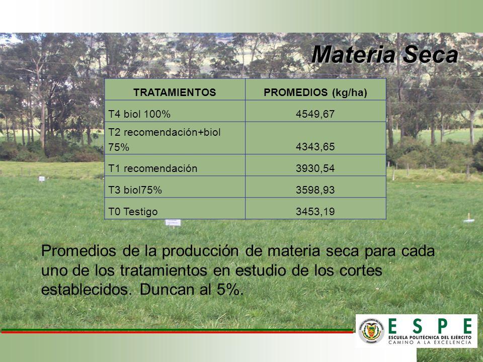 Materia Seca TRATAMIENTOS. PROMEDIOS (kg/ha) T4 biol 100% 4549,67. T2 recomendación+biol 75% 4343,65.