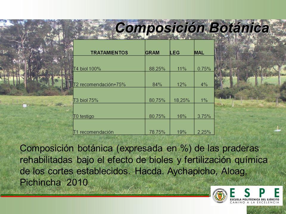Composición Botánica TRATAMIENTOS. GRAM. LEG. MAL. T4 biol 100% 88,25% 11% 0,75% T2 recomendación+75%