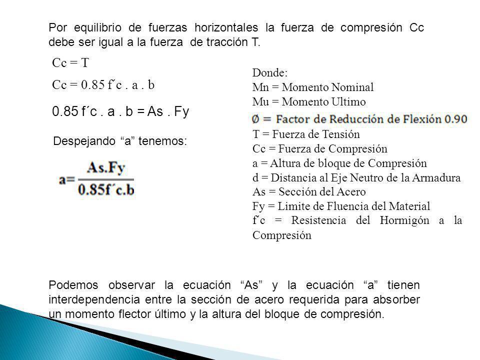 Cc = T Cc = 0.85 f´c . a . b 0.85 f´c . a . b = As . Fy
