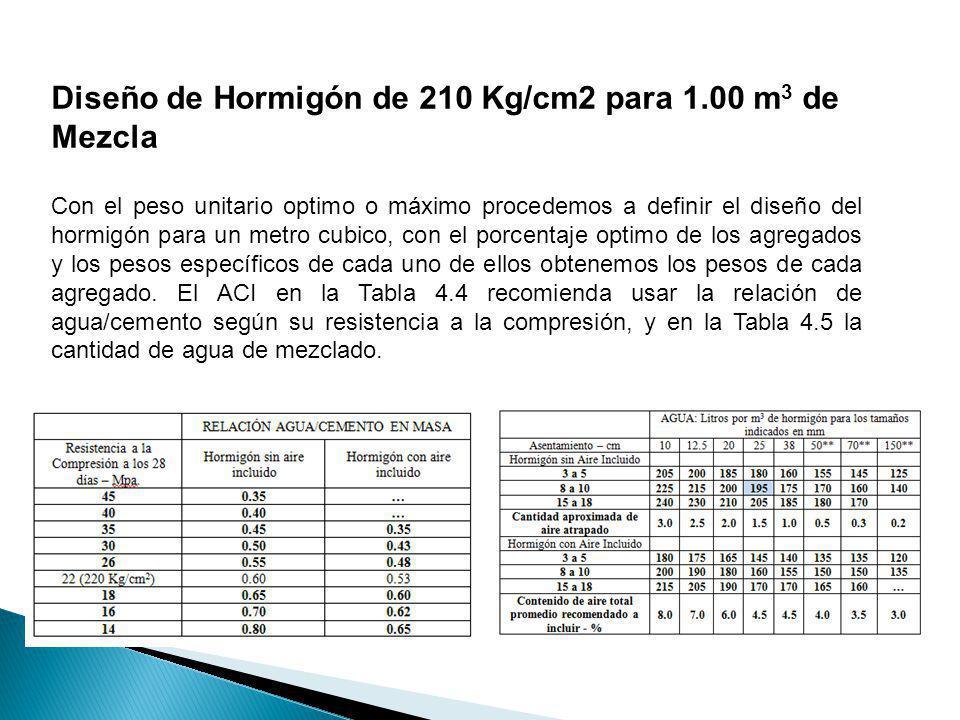 Diseño de Hormigón de 210 Kg/cm2 para 1.00 m3 de Mezcla