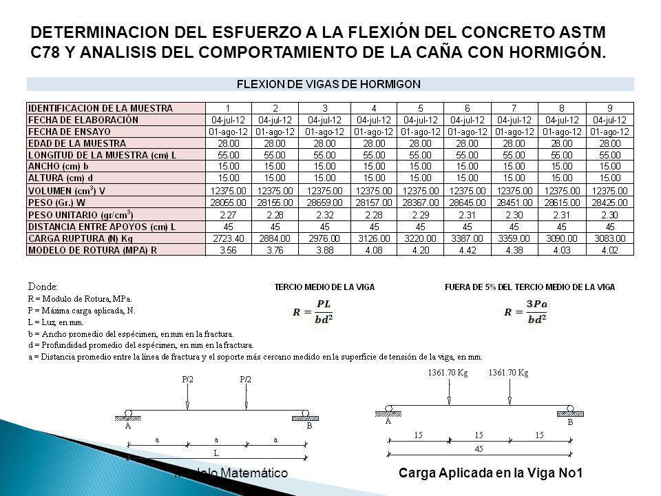 DETERMINACION DEL ESFUERZO A LA FLEXIÓN DEL CONCRETO ASTM C78 Y ANALISIS DEL COMPORTAMIENTO DE LA CAÑA CON HORMIGÓN.
