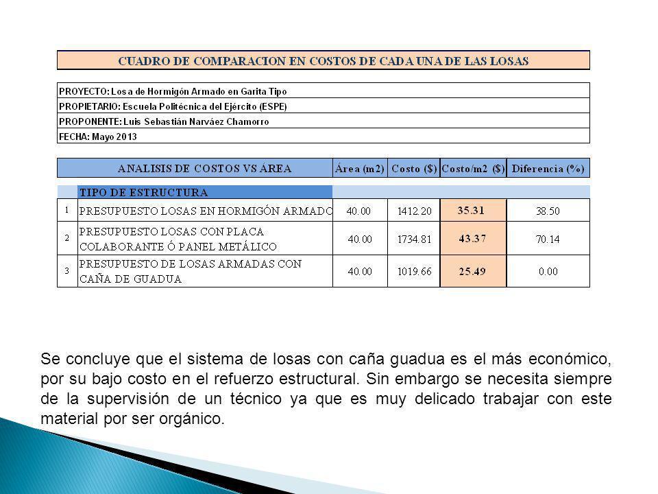 Se concluye que el sistema de losas con caña guadua es el más económico, por su bajo costo en el refuerzo estructural.