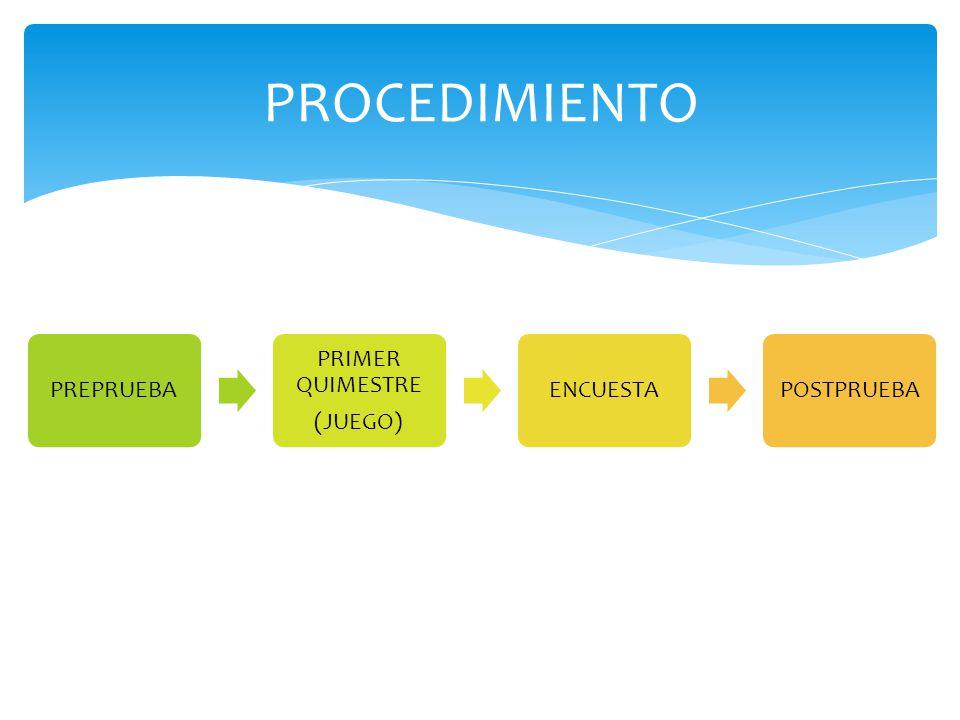 PROCEDIMIENTO PREPRUEBA PRIMER QUIMESTRE (JUEGO) ENCUESTA POSTPRUEBA