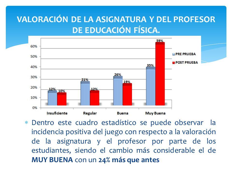 VALORACIÓN DE LA ASIGNATURA Y DEL PROFESOR DE EDUCACIÓN FÍSICA.