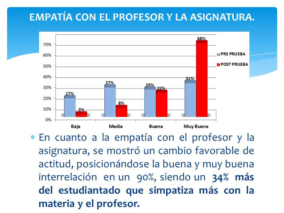 EMPATÍA CON EL PROFESOR Y LA ASIGNATURA.