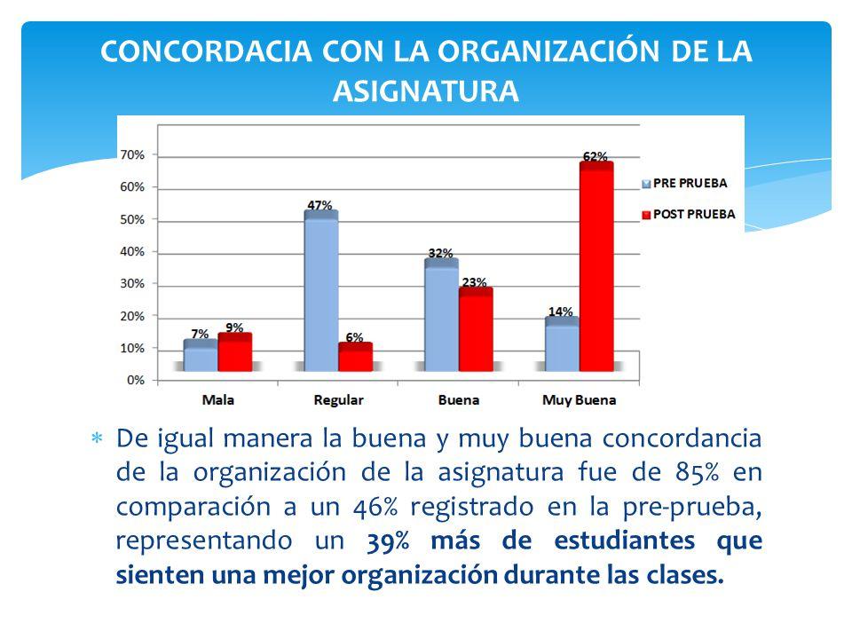 CONCORDACIA CON LA ORGANIZACIÓN DE LA ASIGNATURA