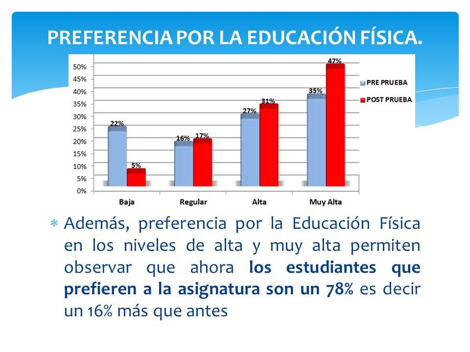 PREFERENCIA POR LA EDUCACIÓN FÍSICA.