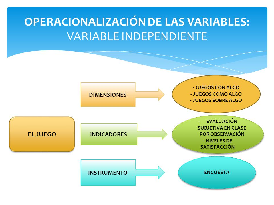 OPERACIONALIZACIÓN DE LAS VARIABLES: VARIABLE INDEPENDIENTE