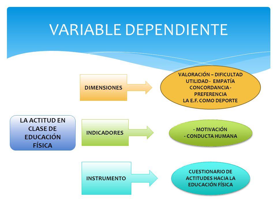 VARIABLE DEPENDIENTE LA ACTITUD EN CLASE DE EDUCACIÓN FÍSICA