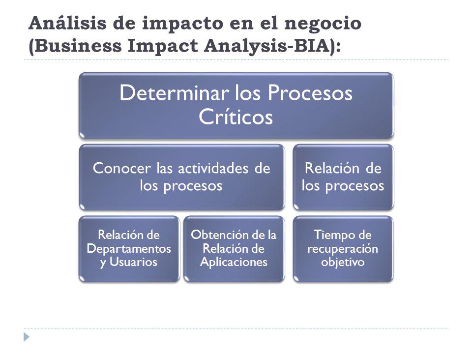 Análisis de impacto en el negocio (Business Impact Analysis-BIA):