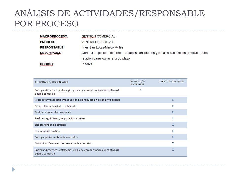 ANÁLISIS DE ACTIVIDADES/RESPONSABLE POR PROCESO