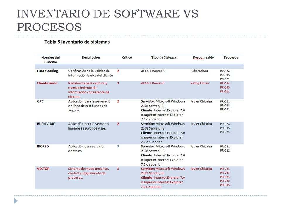 INVENTARIO DE SOFTWARE VS PROCESOS