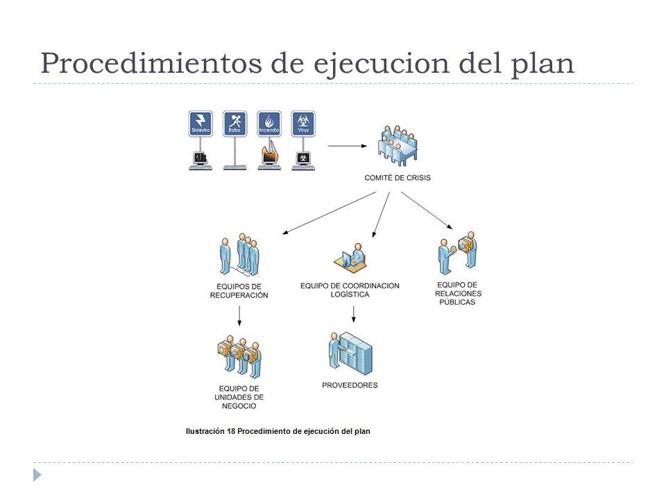 Procedimientos de ejecucion del plan