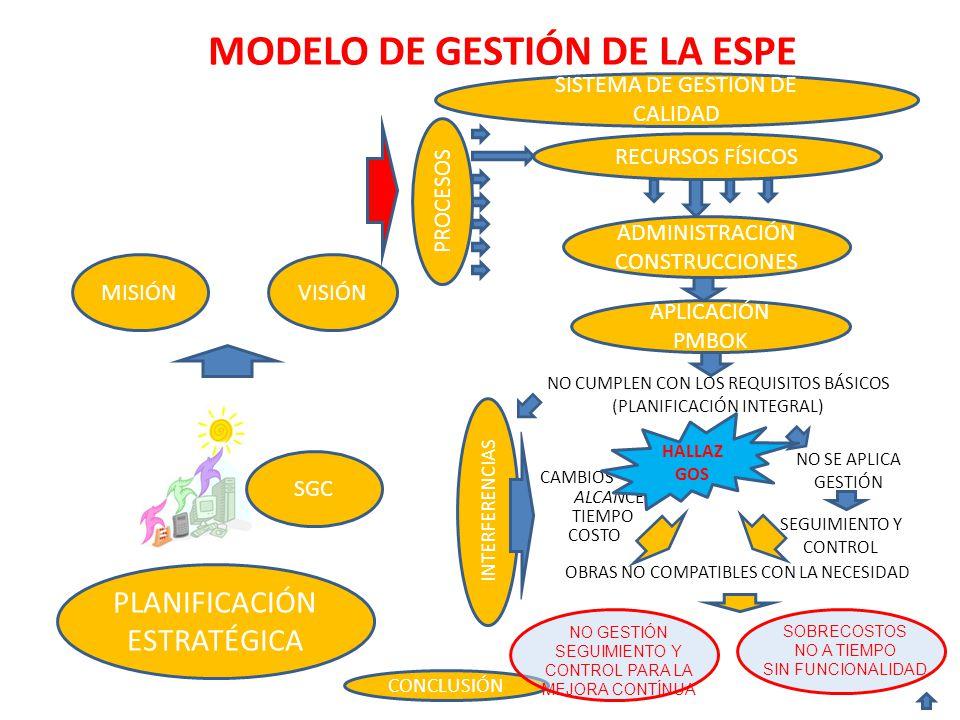 MODELO DE GESTIÓN DE LA ESPE